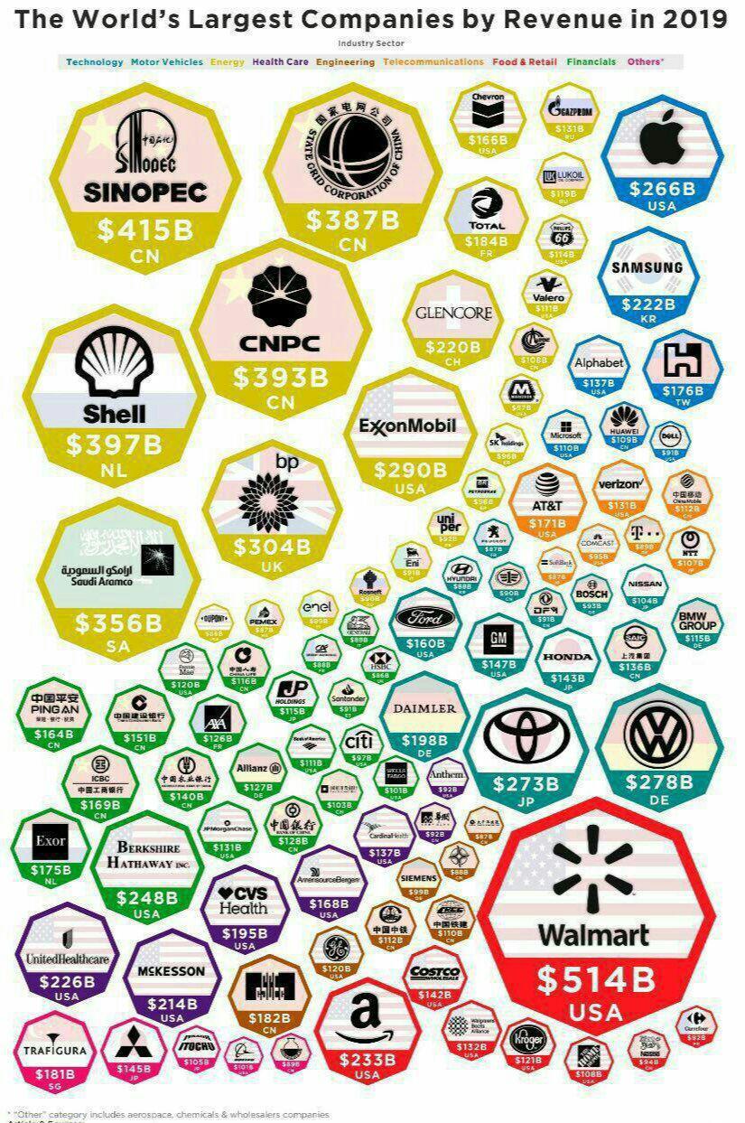 بزرگترین شرکت های جهان براساس درآمد در سال 2019