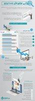بازاریابی موتورهای جست و جو (SEM) و روشهای آن