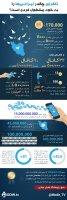 کاملترین آمار از کاربران ایرانی تلگرام که هر کسب و کار ایرانی باید بداند