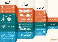 دیجیتال مارکتینگ در گذر زمان