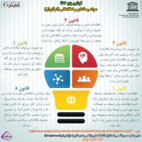 قوانین پنج گانه سواد رسانه ای و اطلاعاتی